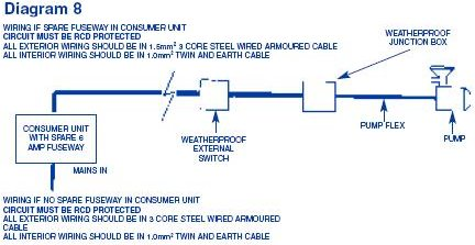 pond pump wiring wire center u2022 rh regalton co Home Electrical Wiring Diagrams Do It Yourself Electrical Wiring